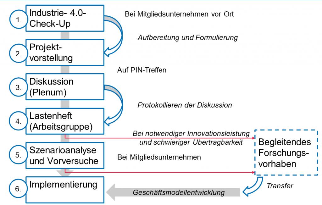 """Ablauf eines Forschungsprojekts: Implementierungsprojekte kommen ohne die roten """"Umwege"""" aus, Entwicklungsprojekte nicht. Grafik: PIN"""
